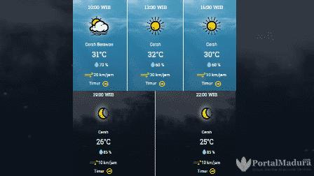 Prakiraan Cuaca Sampang Hari ini, Sabtu 11 Juli 2020