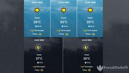 Prakiraan Cuaca Bangkalan Hari ini, Sabtu 25 Juli 2020